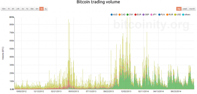 bitcointy-btc-trading-volume-august-2014-24months-630x302