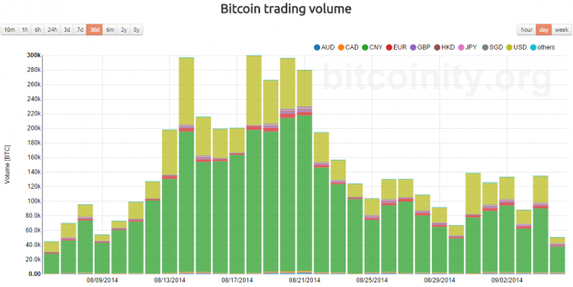 bitcointy-btc-trading-volume-august-2014-630x316